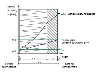 Rys. 2 - poprawnie zaprojektowana przegroda warstwowa (suchy tynk, ściana z cegły pełnej 38 cm, styropian 12 cm z wyprawą mineralną) – brak kondensacji wilgoci w warstwach przegrody - cząstkowe ciśnienie pary wodnej jest w każdym punkcie przekroju niższe niż ciśnienie pary nasyconej