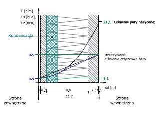 Rys. 3 - niepoprawnie zaprojektowana przegroda warstwowa (suchy tynk, ściana z cegły kratówki 25 cm, styropian 12 cm, licówka z cegły ceramicznej pełnej, tynk tradycyjny) – kondensacja wilgoci w warstwach przegrody