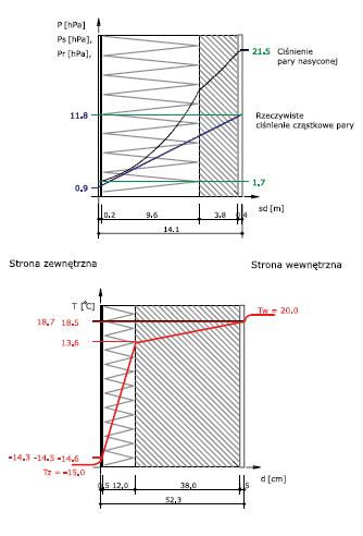 Rys. 5- rozkład ciśnień pary wodnej w przegrodzie ocieplonej od zewnątrz (system BSO na styropianie) oraz rozkład temperatur w przegrodzie ocieplonej od zewnątrz (system BSO na styropianie)