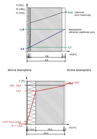 Rys. 6– rozkład ciśnień pary wodnej oraz temperatur w przegrodzie ocieplonej od zewnątrz (system BSO na wełnie mineralnej)