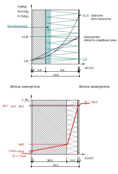 Rys. 7 – rozkład ciśnień pary wodnej oraz temperatur w przegrodzie ocieplonej od wewnątrz styropianem, bez warstwy paroizolacyjnej