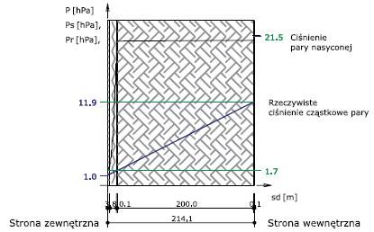 Rys. 8 – rozkład ciśnień pary wodnej w przegrodzie ocieplonej od wewnątrz styropianem, z warstwą paroizolacyjną