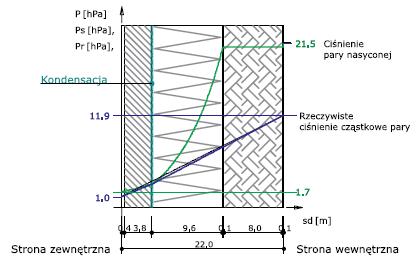 Rys. 9 – rozkład ciśnień pary wodnej w przegrodzie ocieplonej od wewnątrz styropianem, dla której warstwę paroizolacyjną o Sd = 200 m (por. rys. 8) zastąpiono zwykłą folia PE o gr. 0,15 mm