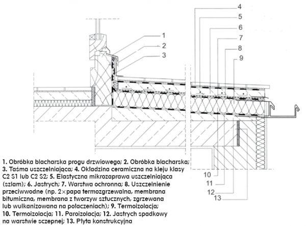 Rys nr 1. Przykład prawidłowego rozwiązania konstrukcyjnego uszczelnienia tarasu nadziemnego – wariant z uszczelnieniem podpłytkowym (tzw. zespolonym lub alternatywnym) – rys wg [4]
