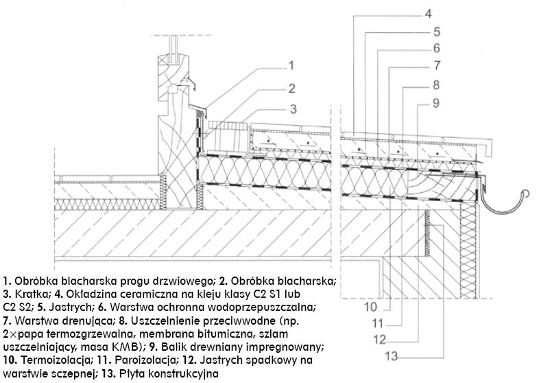 Rys nr 2. Przykład prawidłowego rozwiązania konstrukcyjnego uszczelnienia tarasu nadziemnego – wariant z drenażowym odprowadzeniem wody wg [4]