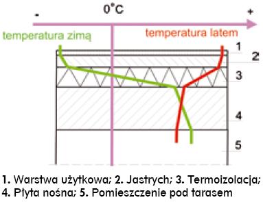 Rys nr 3. Rozkład temperatury w połaci tarasu
